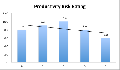 F risk rating chart